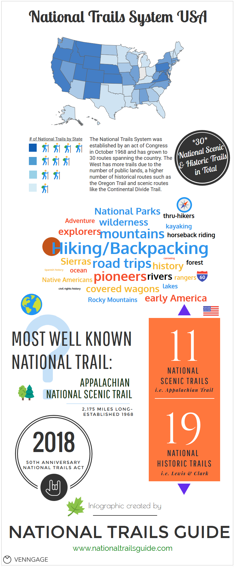 National Trails Guide infographic 2015